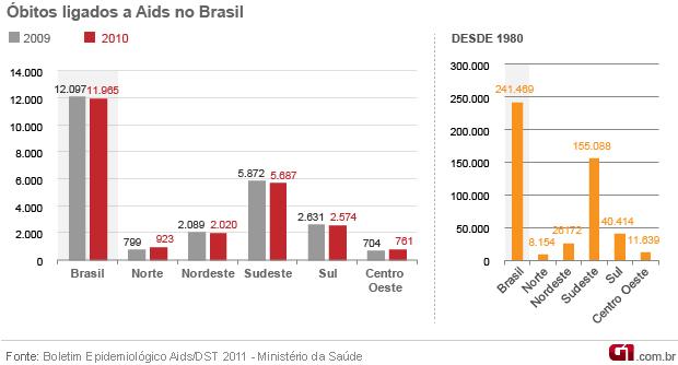 Infográfico Aids 2011 óbitos - VALE ESTE (Foto: Arte / G1)