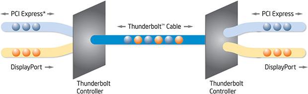 Thunderbolt (Foto: Reprodução)