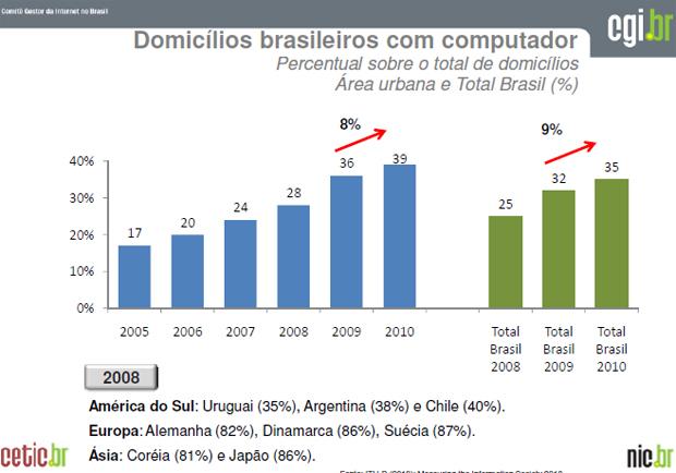 Número de domicílios com computador cresce no Brasil (Foto: Divulgação)
