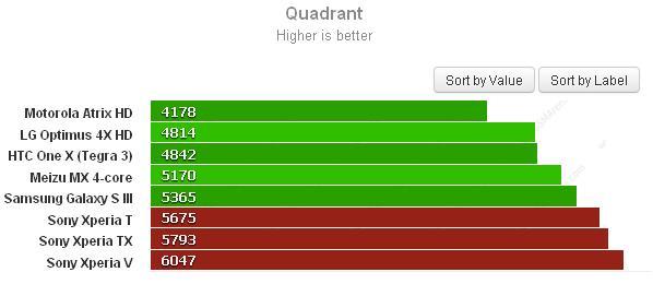 Quadrant - Resultado do teste de desempenho geral (Foto: Reprodução) (Foto: Quadrant - Resultado do teste de desempenho geral (Foto: Reprodução))