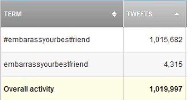 Hashtag criada por um grupo de amigas faz sucesso no Twitter (Foto: Reprodução / TopsyPro)