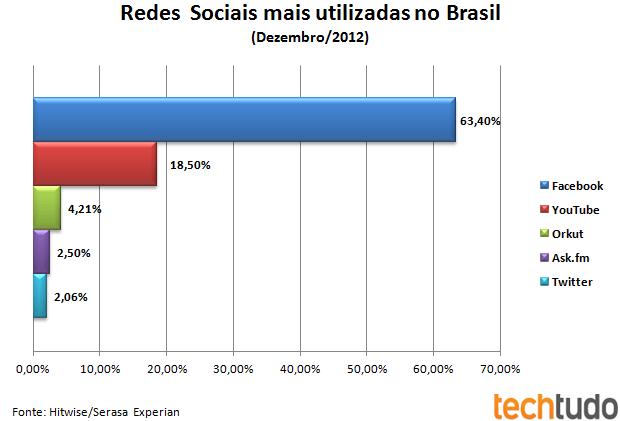 Redes Sociais mais utilizadas no Brasil em dezembro de 2012 (Foto: Ricardo Fraga/TechTudo)