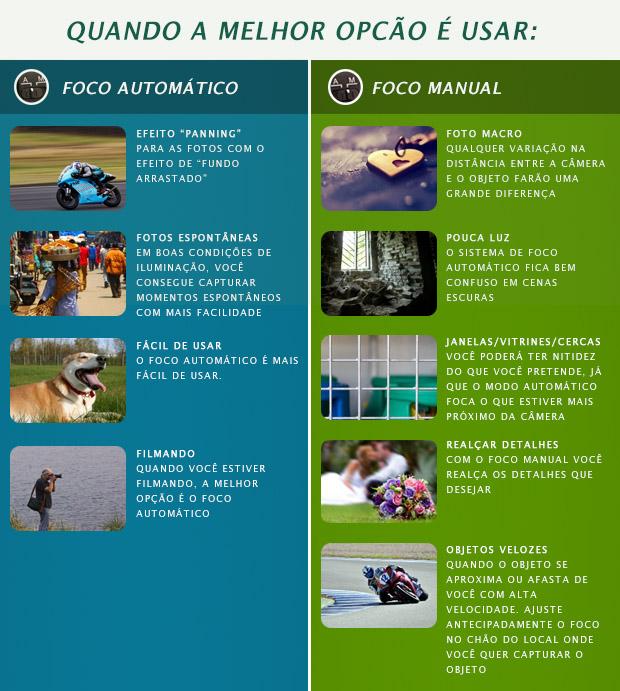 Quadro com relação das melhores ocasiões para usar o foco automático, à esquerda, e o foco manual, à direita (Foto: Reprodução)