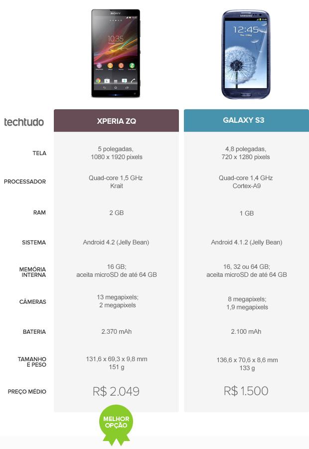 Comparativo entre Xperia ZQ e Galaxy S3