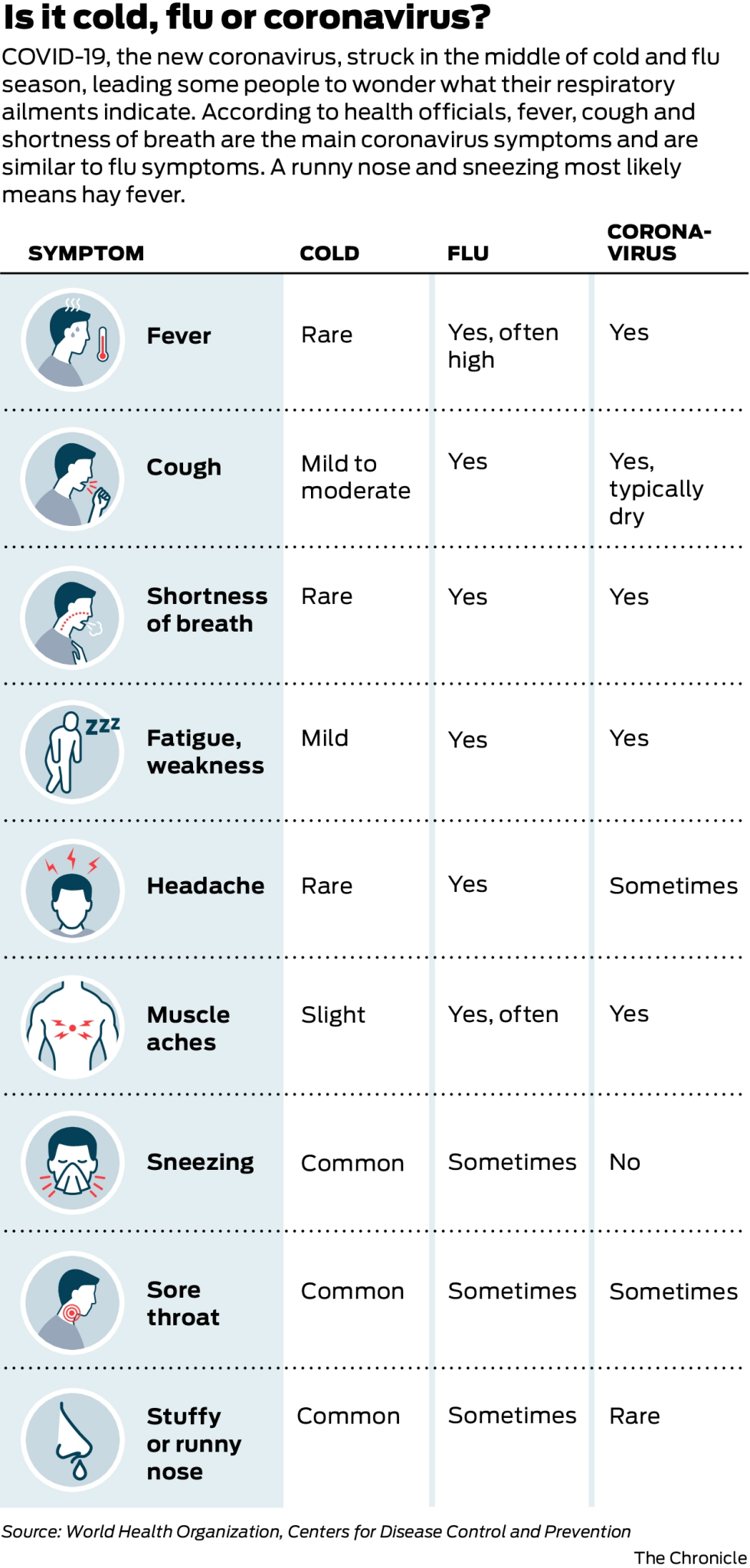 Symptoms Of Corona Virus Vs Cold Vs Allergies