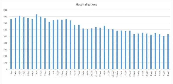 Bay area coronavirus data from April 1 to May 8. Photo: SFGATE