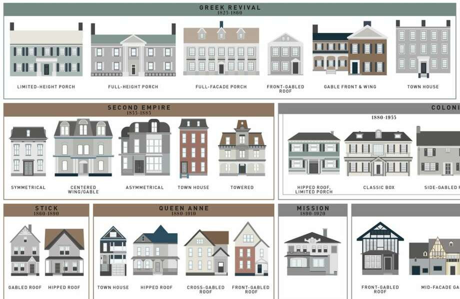The Evolution Of The Average American House Style