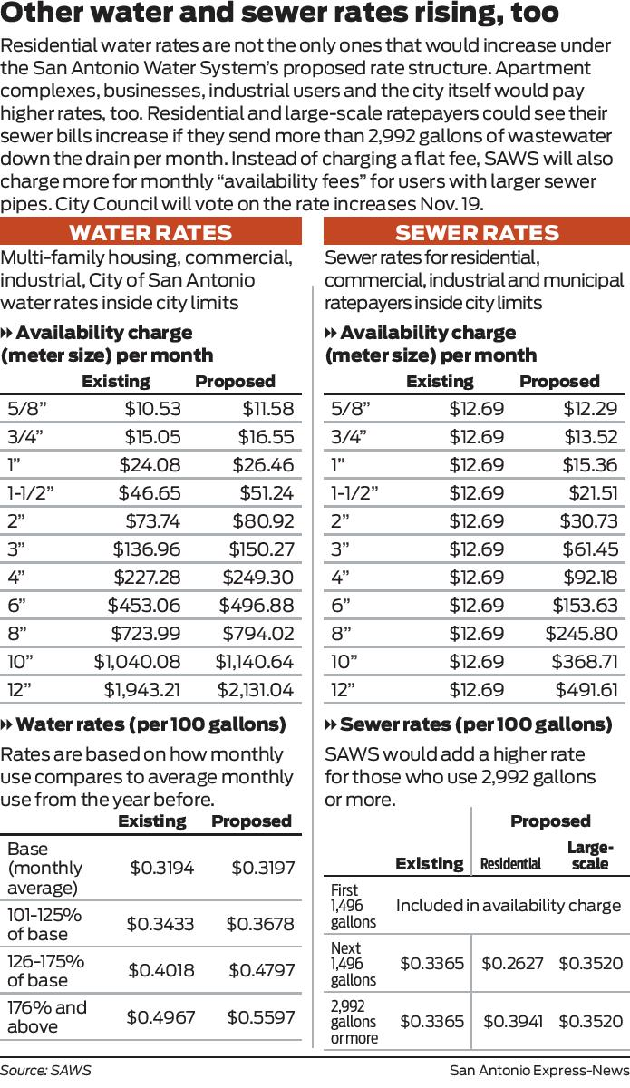 Saws Proposes Other Water Sewer Rates Increases