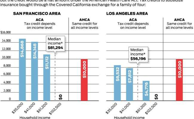Under Gop Plan Many In Bay Area Would See Greater