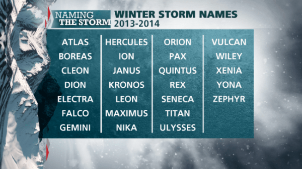 This Seasons Winter Storm Names