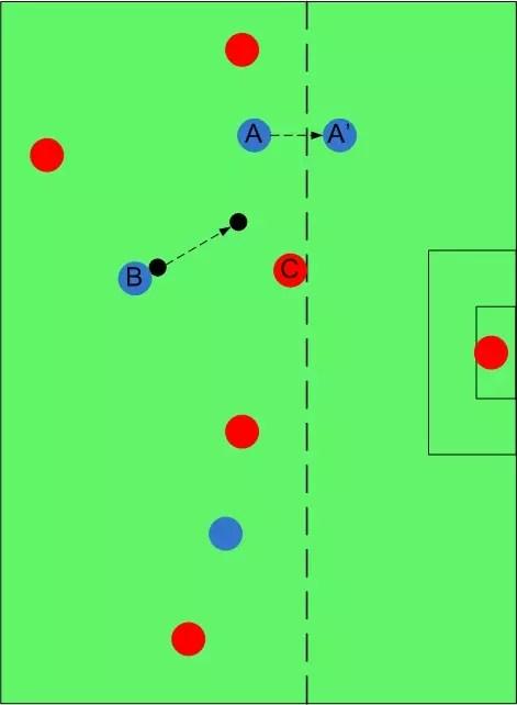 Posisi Offside : posisi, offside, Sejarah, Rincian, Aturan, Offside, Dalam, Permainan, Sepakbola, KASKUS