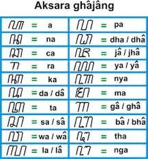 Aksara jawa yang dalam hal ini adalah hanacaraka (dikenal juga dengan nama carakan) adalah aksara turunan aksara brahmi yang digunakan atau. Aksara Carakan Madura Lengkap Siswapelajar Com