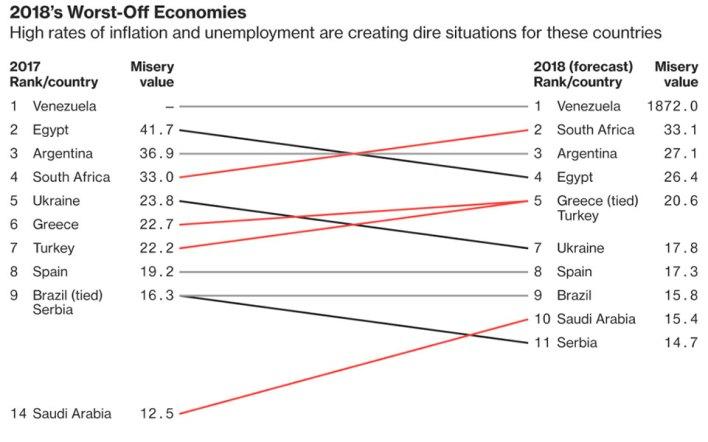 """Στις πιο """"μίζερες"""" οικονομίες του κόσμου η Ελλάδα"""