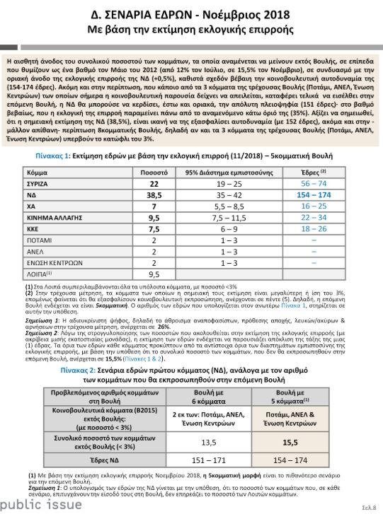 Δημοσκόπηση Public Issue: 16,5% η διαφορά ΣΥΡΙΖΑ - ΝΔ