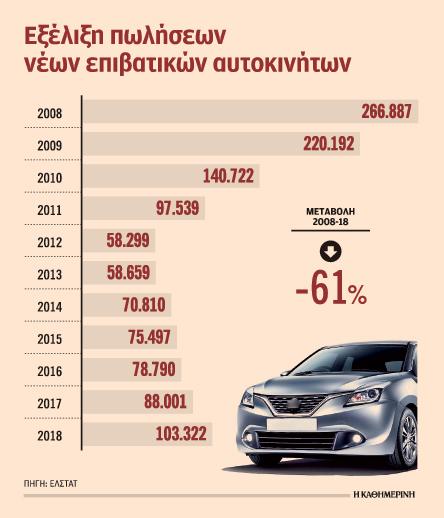 s24b_1101aytokin-ix Ανακάμπτει σιγά σιγά η αγορά αυτοκινήτων - Ξεπέρασαν τις 100.000 το 2018
