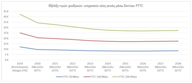 Μειώνονται οι τιμές πρόσβασης σε δίκτυα νέας γενιάς | Διαδίκτυο