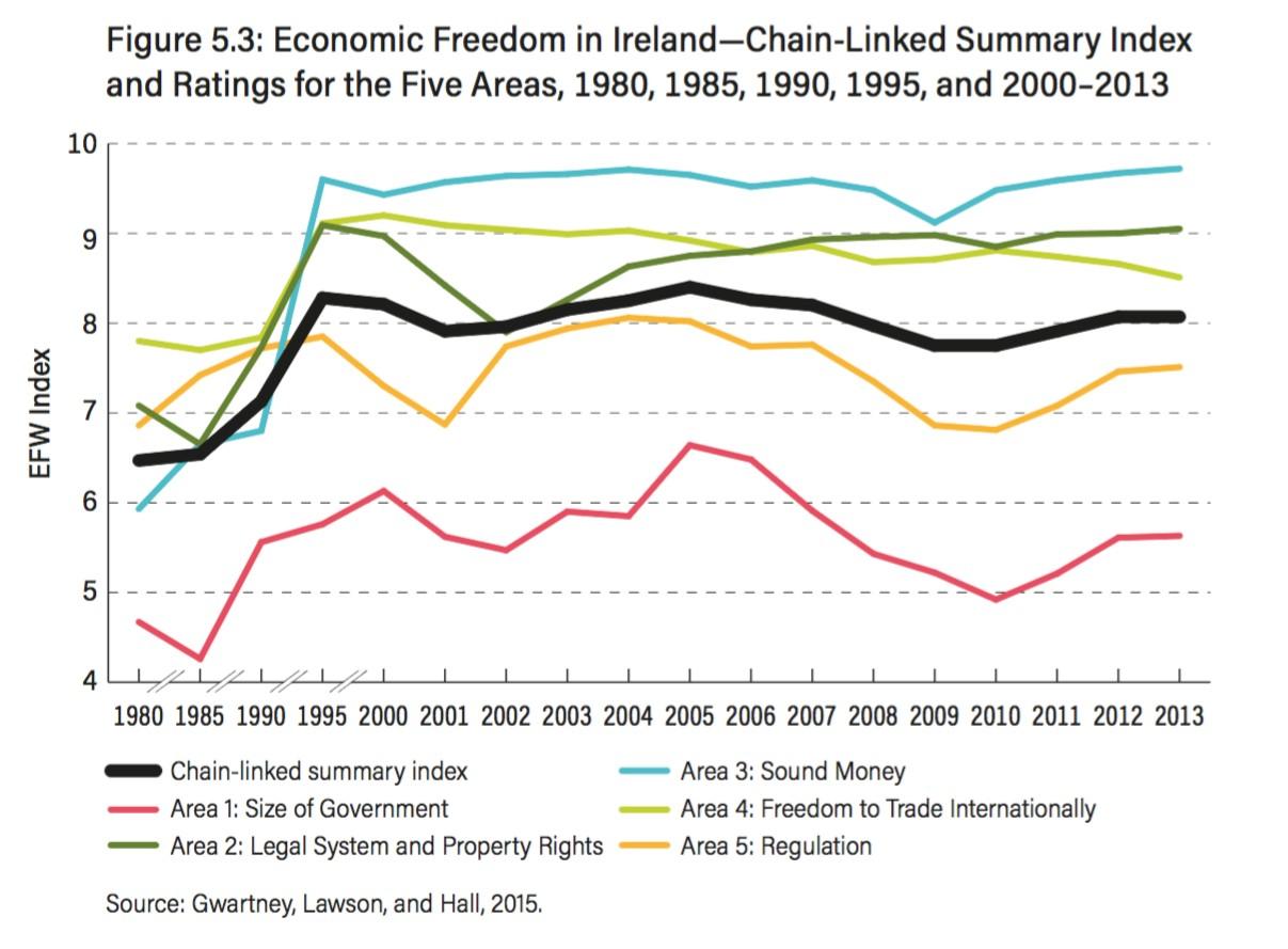 2-Irlanda-Liberal.jpg