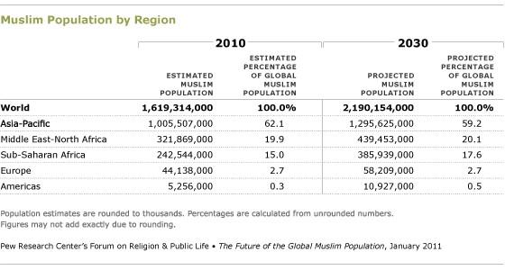 Resultado de imagen de musulmanes en europa 2030