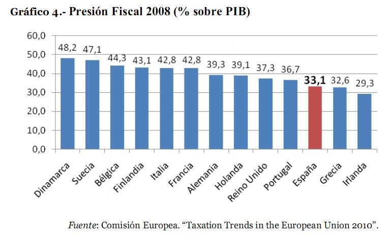 presión fiscal 2008