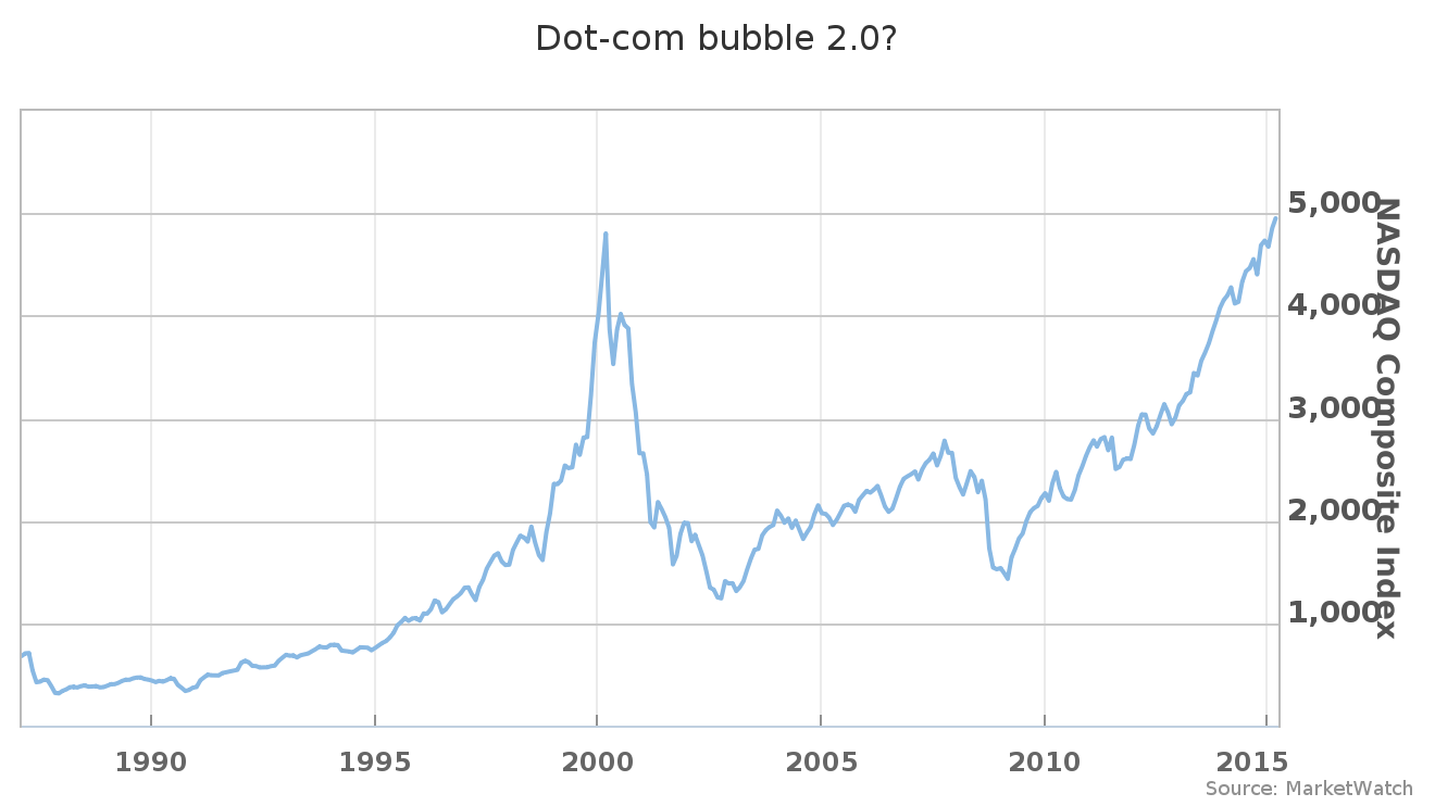 This Is Nothing Like The 2000 Dot Com Bubble MarketWatch