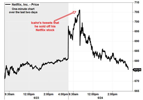 netflix stock price before split
