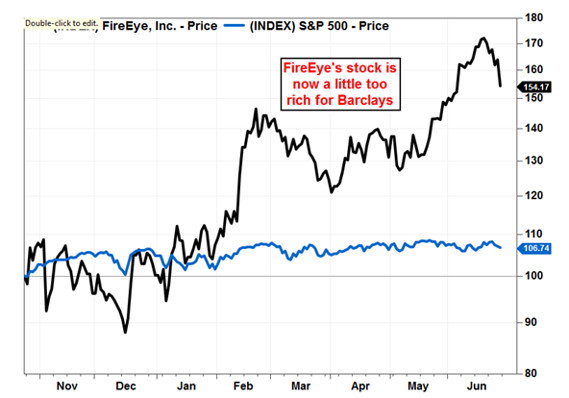 FireEye's stock hit by analyst downgrade - MarketWatch