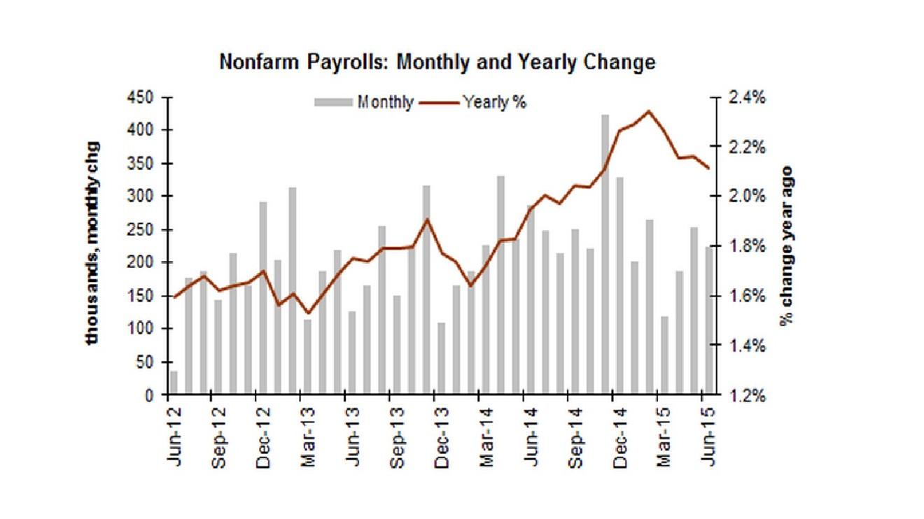 Treasury yields finish lower on post-jobs report rally