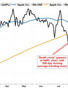 death cross appears in apple  stock chart marketwatch also rh