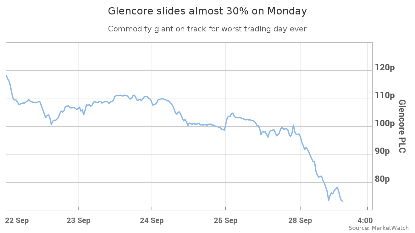 Glencore craters 29% as analysts fear debt will 'evaporate