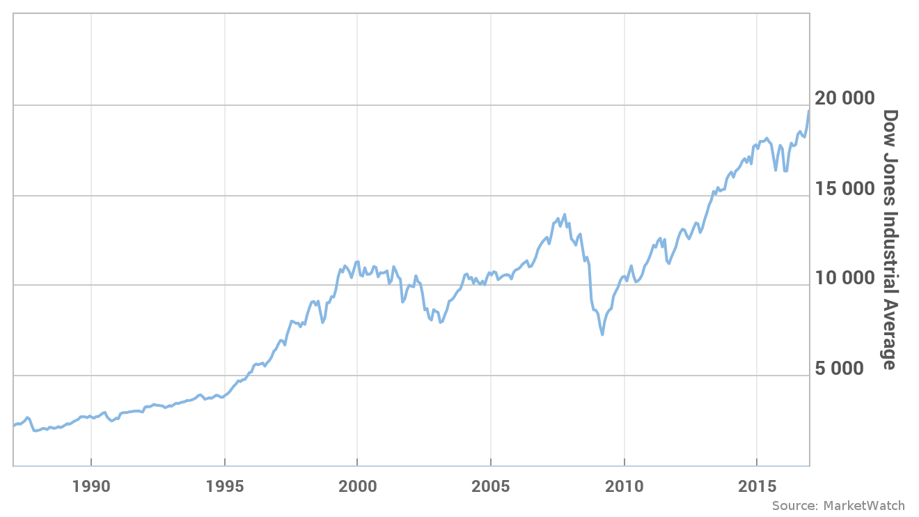 5 things to know about the Dow's attempt to rally to