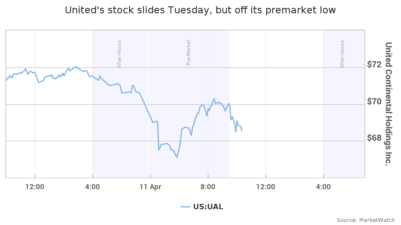 United's stock falls 1.1%, wipes out $255 million off the