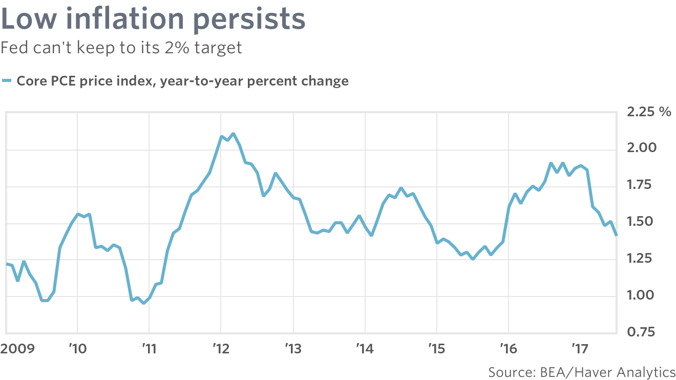 The mystery of missing inflation, and what to do about it