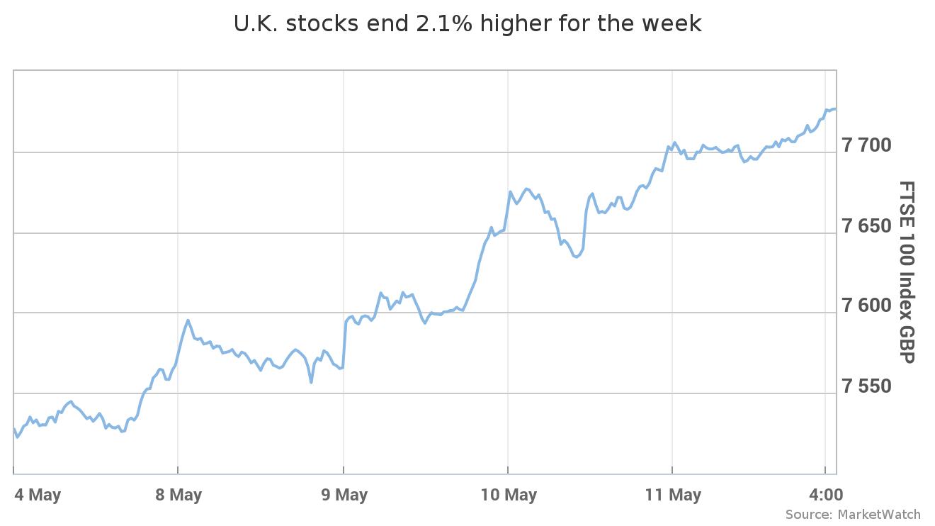 FTSE 100 scores longest weekly win streak in 12 years