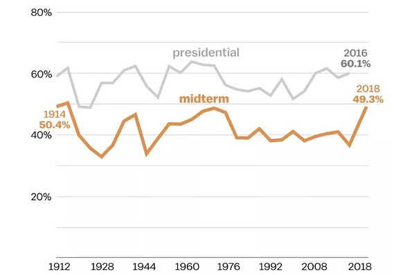 Midterm voter turnout was highest in a century — but U.S
