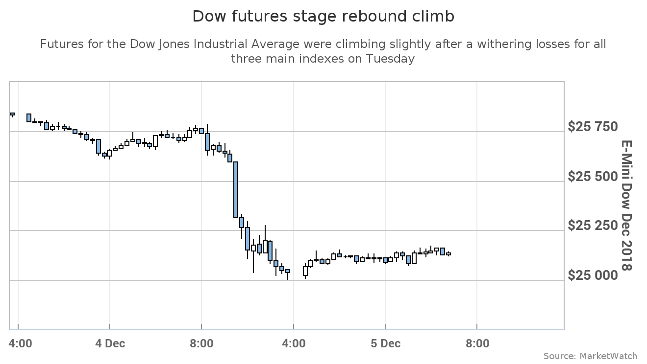 Dow Futures Chart - Gallery Of Chart 2019