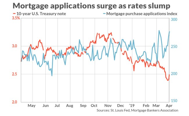 As Mortgage Rates Hold Near 14 Month Lows What S A Yield