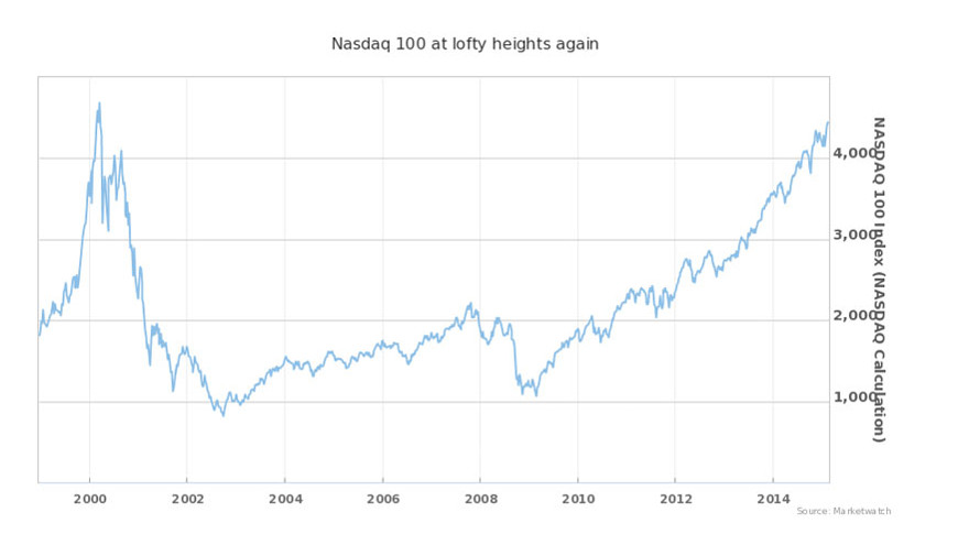 Lofty Nasdaq doesn't seem so scary when viewed from the