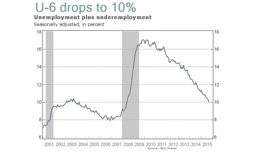 Why the jobs report isn't nearly as bad as you think