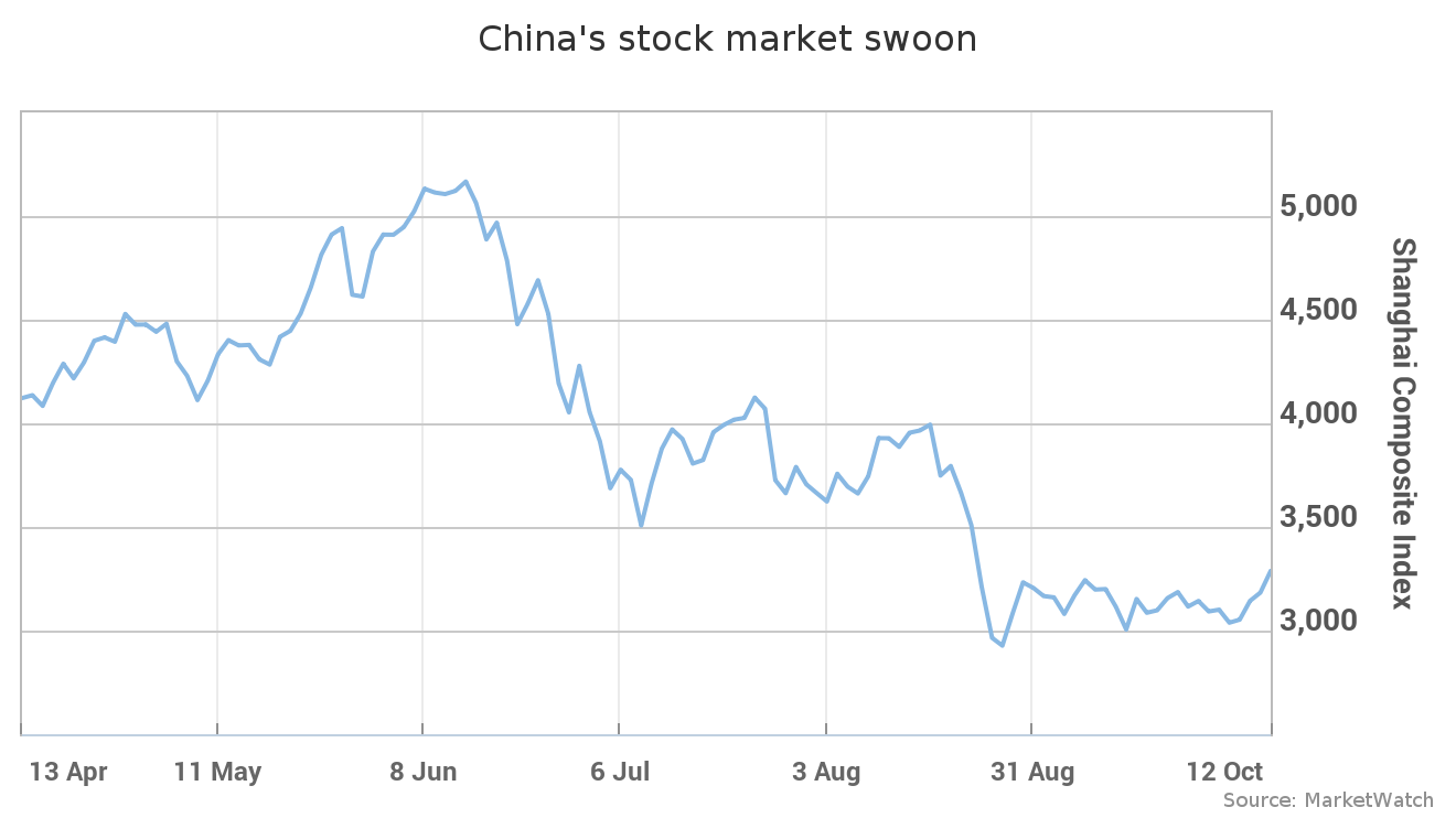 Are bonds markets telling us that gloom over China is