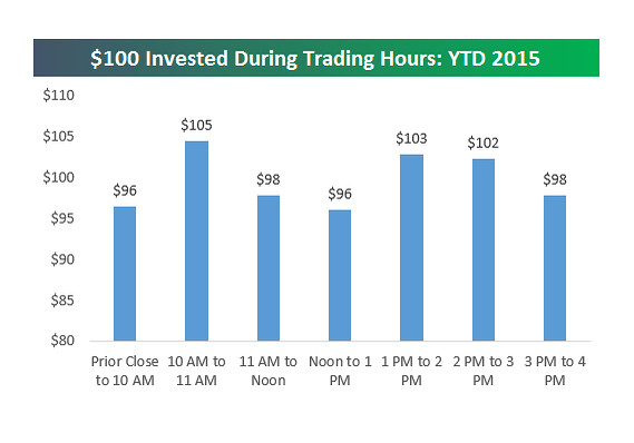 most stock market gains