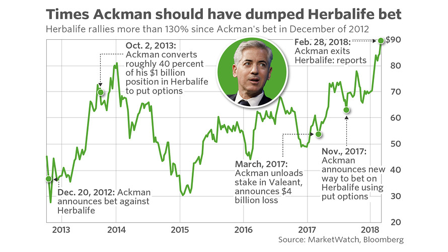all the times ackman
