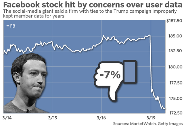 facebook sheds nearly 40