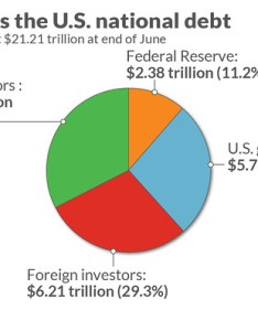 Who owns the huge and growing   national debt by large americans also here  record trillion of marketwatch rh