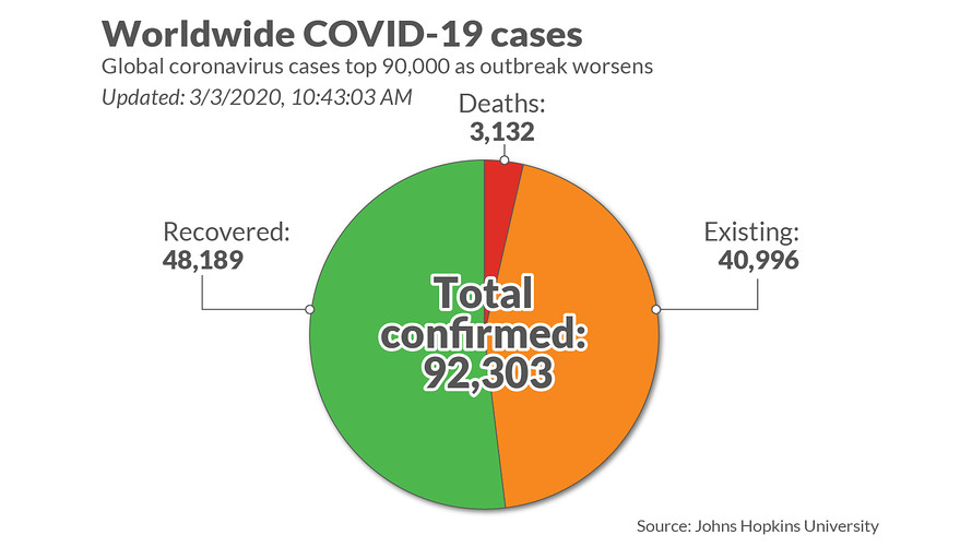 Coronavirus update: 92,817 cases, 3,159 deaths - MarketWatch
