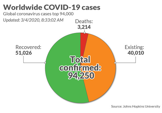 Coronavirus update: 95,062 cases, 3,250 deaths; Starbucks ...