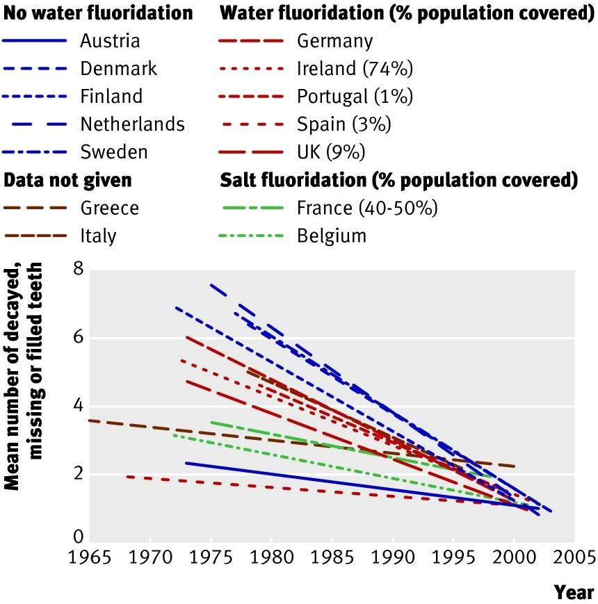 water-fluoridation-cavities