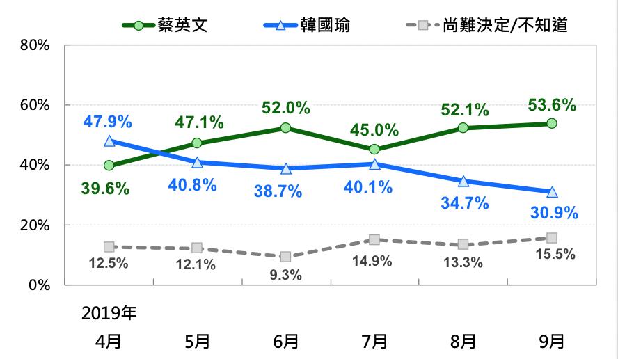 為何蔡英文民調贏韓國瑜高達23%?游盈隆進一步提出四點分析 | 政治 | 新頭殼 Newtalk