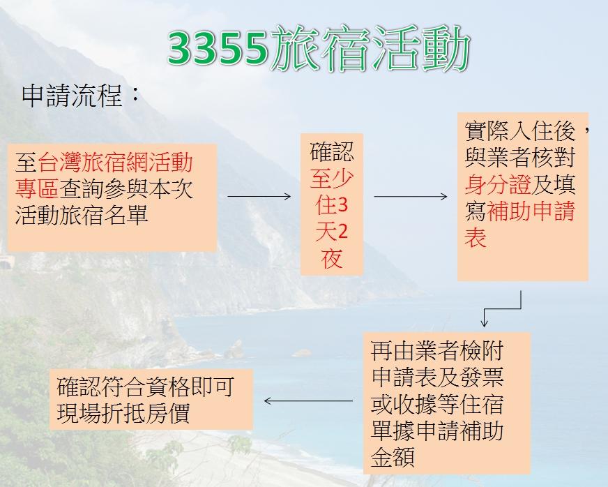 花蓮3355旅宿怎麼玩? 要享優惠看這裡 | 旅遊 | 新頭殼 Newtalk