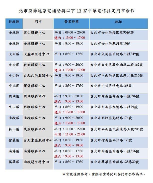 北市節能家電補助更方便 13家中華電信門市5/31起可辦理   生活   新頭殼 Newtalk