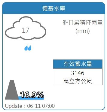 午後雷雨助攻!德基水庫有望重啟發電:水位僅差3.2米